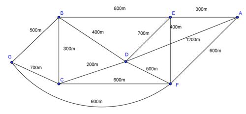 establish traversability    ao m7  aos by level