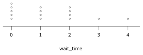 distribution of waiting times from the simulation.