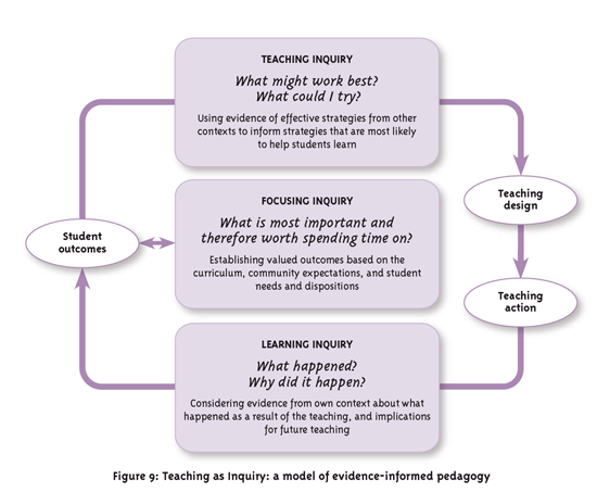 Effective pedagogy in SS - teaching as inquiry diagram.