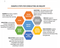 Diagram showing example steps for conducting an inquiry.