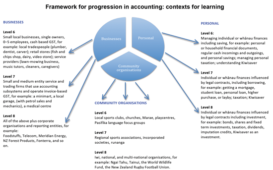 Framework for progression in accounting.