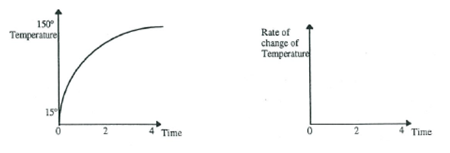 Graphing rates_temperature of an oven.