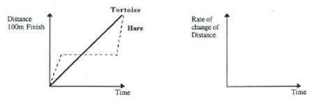 Graphing rates_tortoise and the hare.