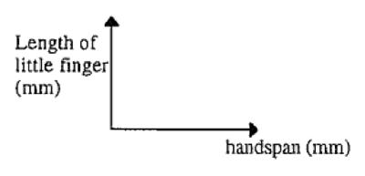 Handspan vs finger length.