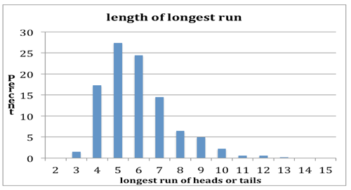 Length of longest run graph.