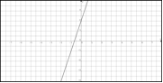 A graph of the positive linear function y = 3x + 2.