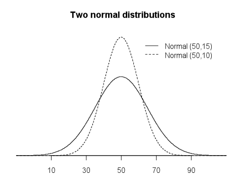 A graph entitled 'Two normal distributions' consisting of two overlapping bell-shaped curves, with a horizontal (x) axis of probability from 0 to 100% and an unlabelled vertical (y) axis. The first (solid line) bell curve indicates a normal distribution with mean of 50 and standard deviation of 15. As such, it is symmetrical and centred at 50. The second (dashed line) bell curve indicates a normal distribution with mean of 50 and standard deviation of 10. This curve is also symmetrical and centred at 50; however, its central peak is lower and its 'shoulders' are wider.