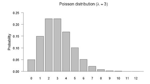 Poisson distribution graph.