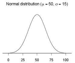 Probability density graph.