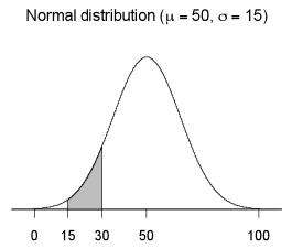 Probability density graph 2.