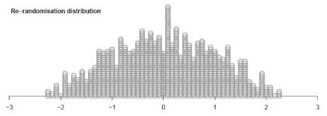 Rerandomisation distribution graph.