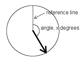 Spinner with reference line.