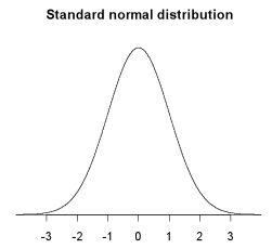 Standard normal distribution graph.