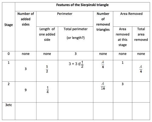Sierpinski Triangle Activity Images Reverse Search – Sierpinski Triangle Worksheet