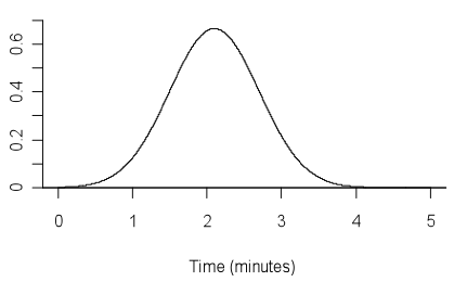 Theoretical probability distribution graph.