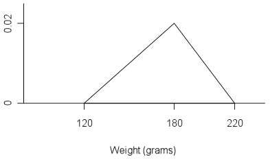 Triangular distribution example.