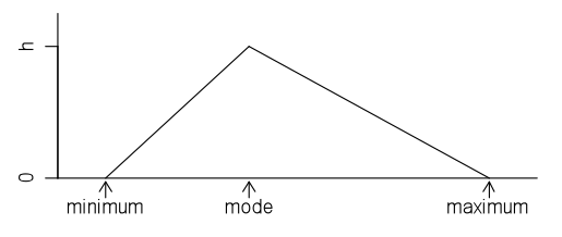 Triangular distribution graph.