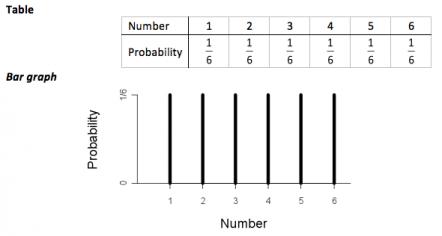 Uniform distribution table.