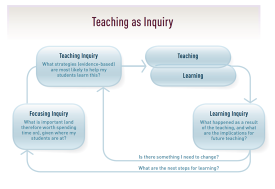 NZC_Teaching as inquiry diagram.