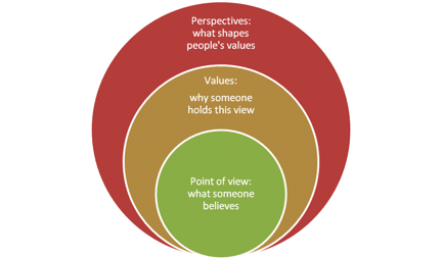Diagram for perspectives, values and point of view.