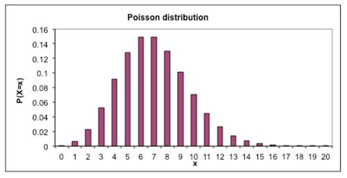 Poisson distribution_1.
