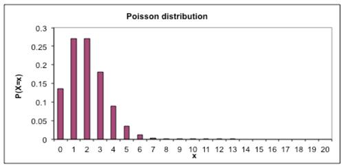 Poisson distribution_2.