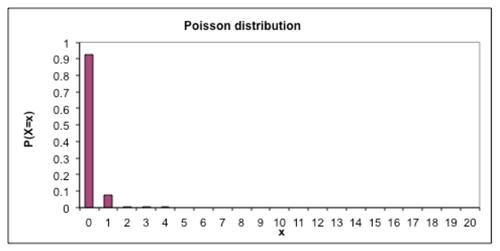 Poisson distribution_3.