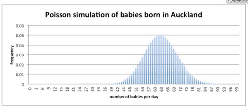 Poisson simulation of babies born in Auckland.