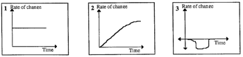 Rate of change.
