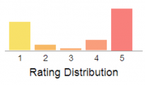 Rating distribution graph.