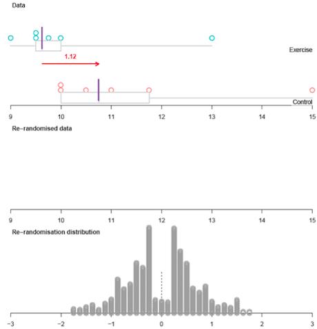 Re rerandomised data graph.
