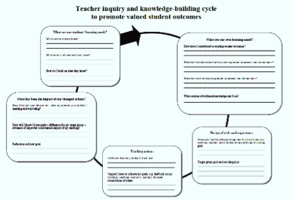 Teacher inquiry diagram.
