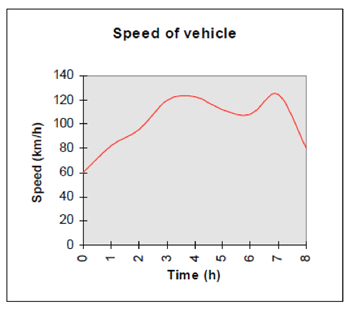 Speed of vehicle_graph.