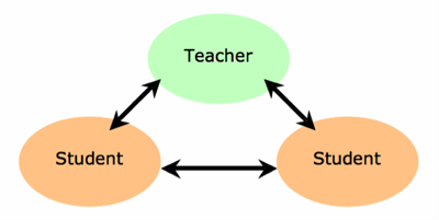 Teacher-student diagram.