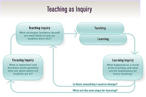 Teaching as inquiry diagram from NZC.