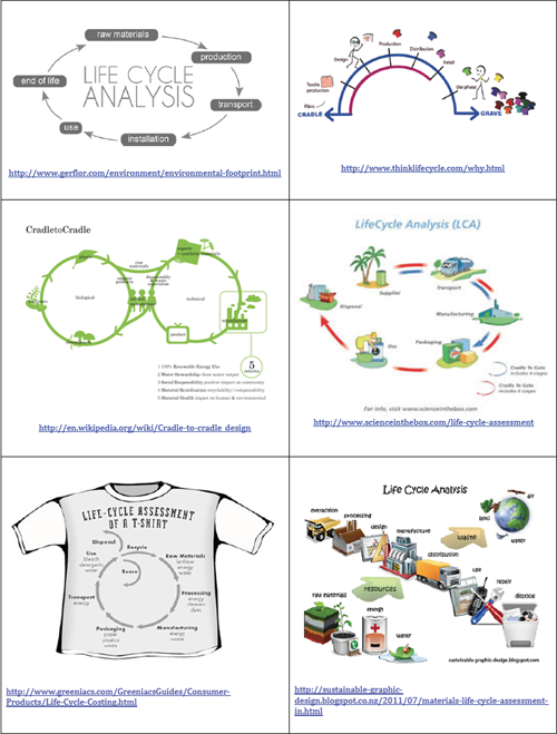 Lifecycle diagrams.