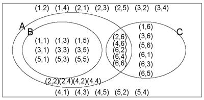 Venn diagram.