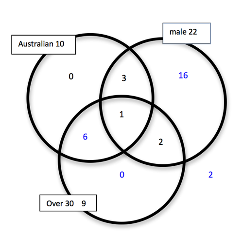 venn diagrams    ao s8  aos by level    achievement objectives    mathematics and statistics